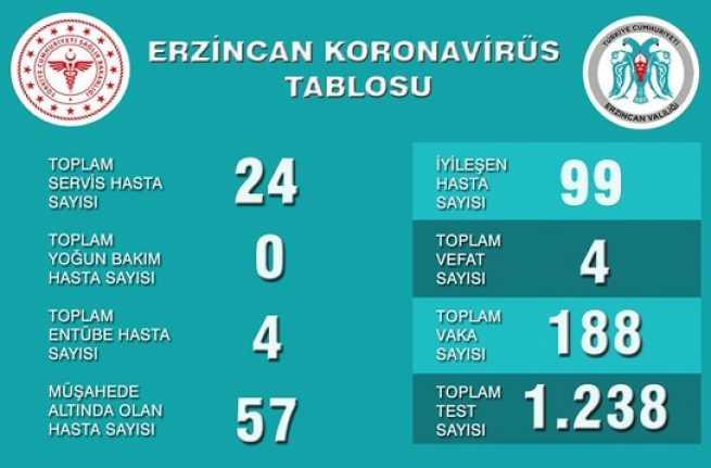 Erzincan'da resmi Korona açıklaması işte rakamlar !
