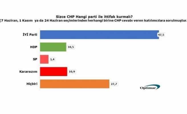 CHP tabanı HDP ve SP ile ittifak istemiyor